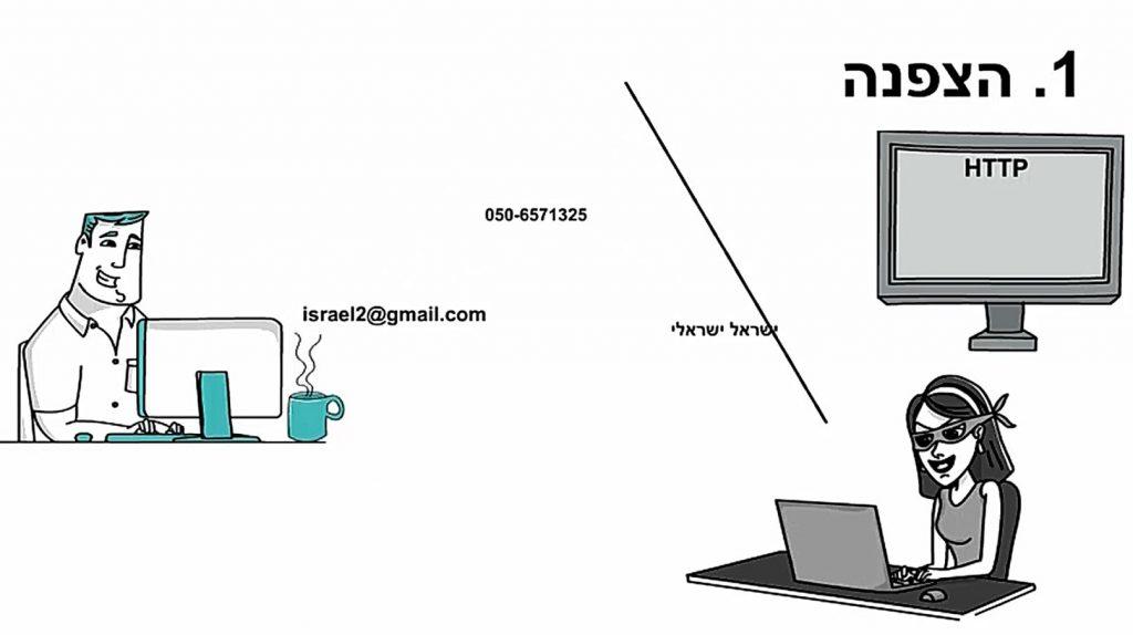 הצפנת SSL