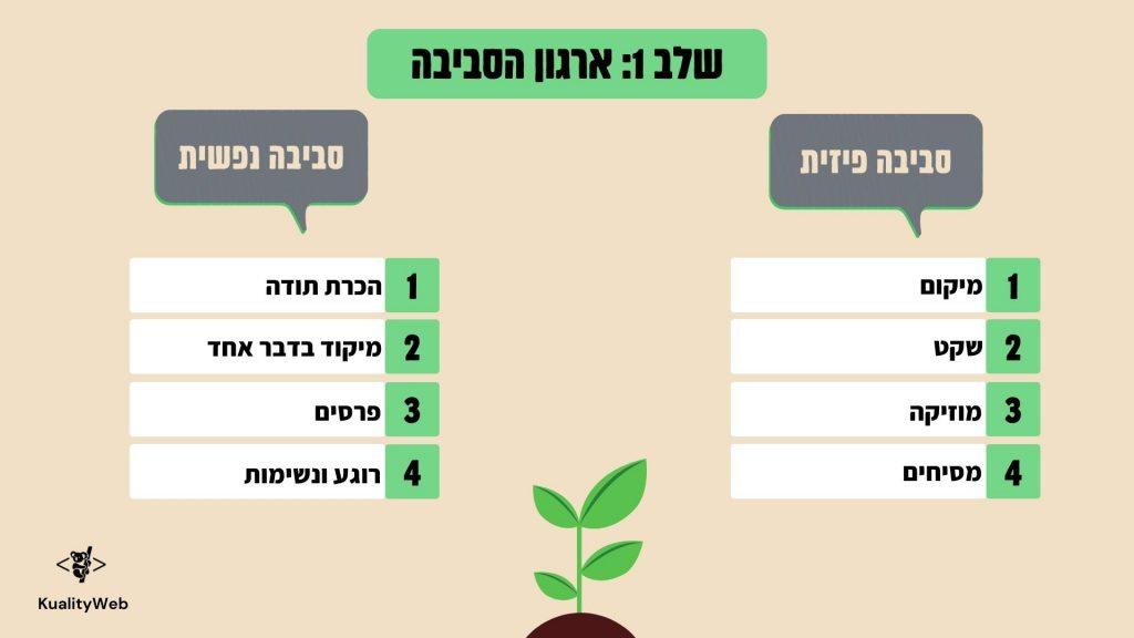 ניהול עצמי, ארגון הסביבה