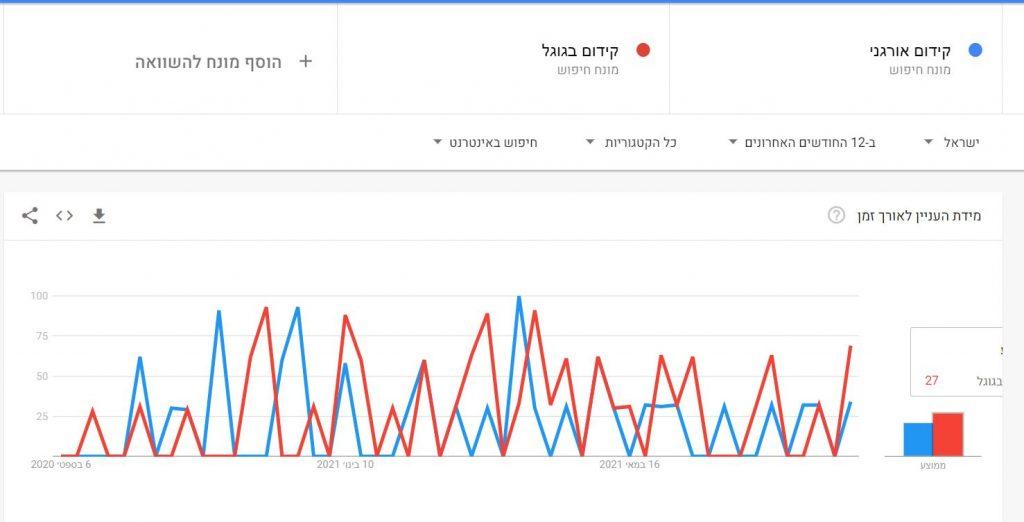 גוגל טרנדס, חיפוש מילות מפתח, מחקר מילים